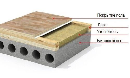 Фото - Як утеплити підлоги в дерев'яному будинку: збережемо тепло!