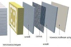 Схема утеплення зовнішніх стін