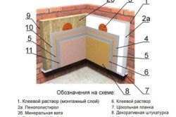 Схема утеплення стіни зсередини.