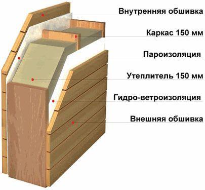 Фото - Як утеплити стіни мінеральною ватою?
