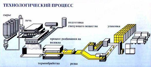 Схема виробництва мінеральної вати.