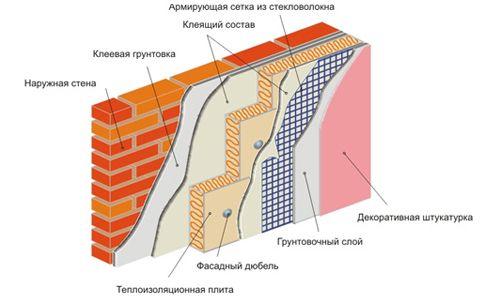 Фото - Як утеплити стіни плитами з пінопласту
