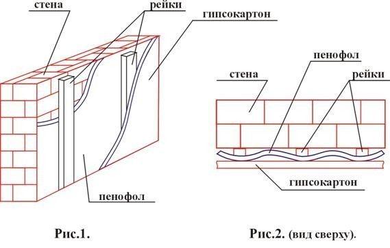 Схема укладання пенофола