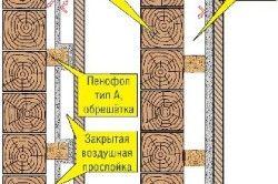 Схема утеплення деревяних стін пенофолом