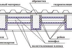 Схема утеплення даху пенофолом