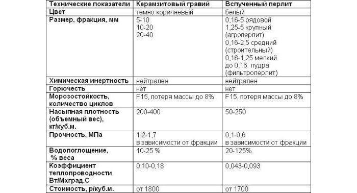 Таблиця порівняння характеристик керамзиту та перліту.