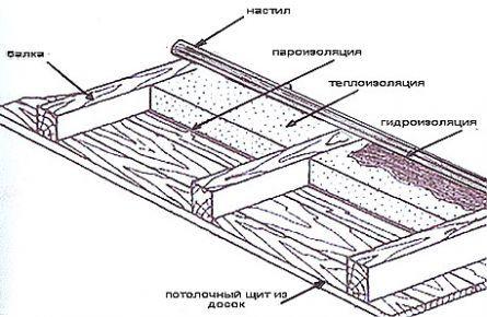 Схема утеплення стелі.