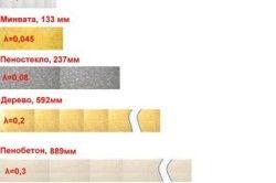 Схема співвідношення товщини і теплопровідності різних матеріалів.