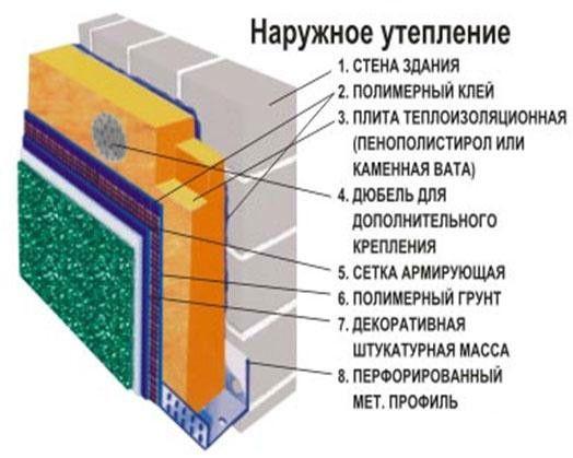 Схема зовнішнього утеплення стіни полістиролом.