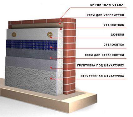 Схема утеплення стіни пінополістиролом.