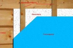 Схема утеплення гаражних воріт пінопластом