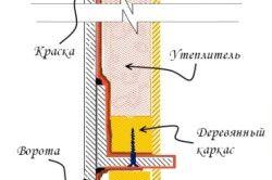 Схема теплоізоляції воріт гаража