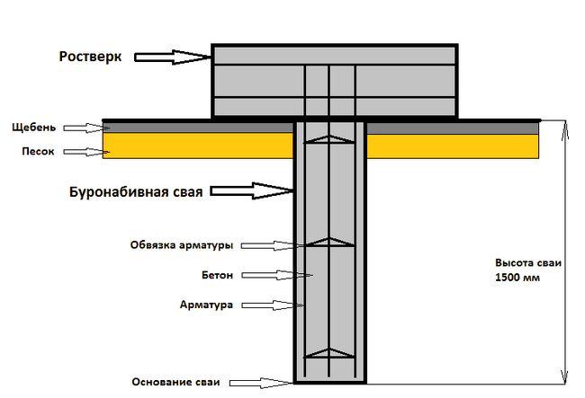 Фото - Як дізнатися витрата бетону?