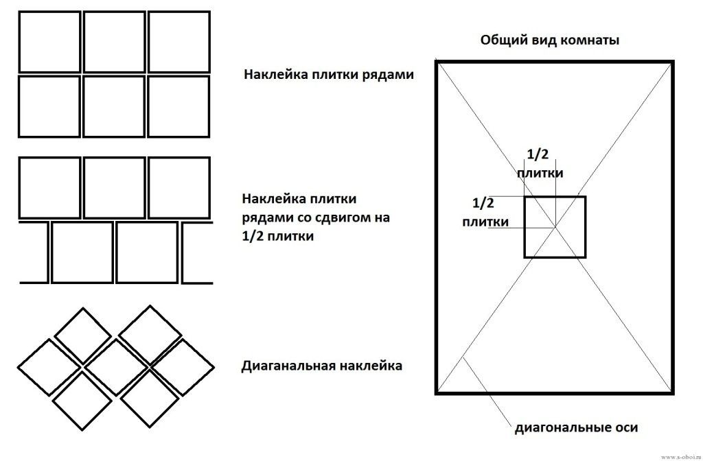 Схема розрахунку кількості плитки