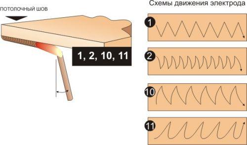 Фото - Як варити правильно стельовий шов електрозварюванням