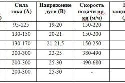 Таблиця режимів зварювання напівавтоматом