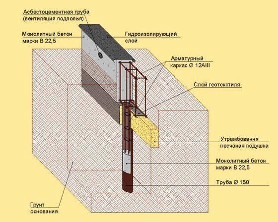 Фото - Як звести стрічковий фундамент з буту: необхідні матеріали та інструменти