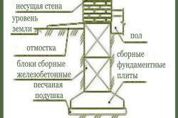 Стрічковий фундамент із залізобетонних плит