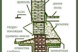 Схема стрічкового фундаменту з бутового каменю