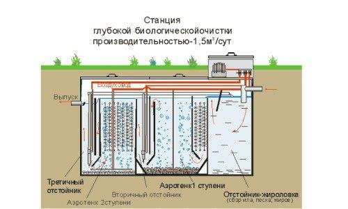 Приклад пристрою станції біологічної очистки води
