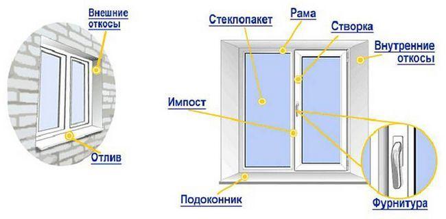 Фото - Як вставити пластикове вікно