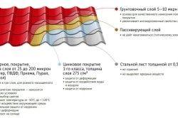 Загальна характеристика шарів металочерепичного листа