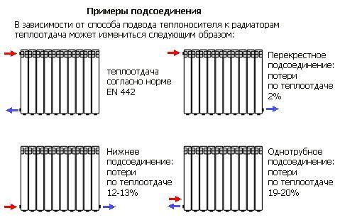 Фото - Як вибрати алюмінієві радіатори опалення