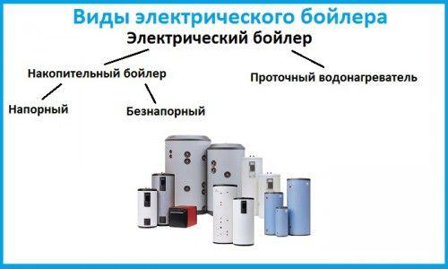 Фото - Як вибрати бойлери в магазині електричних побутових приладів?