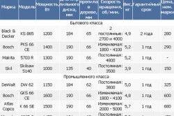Порівняльна таблиця моделей дискових пилок