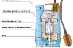 Схема пристрою насосу