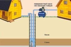 Схема установки поверхневого насоса