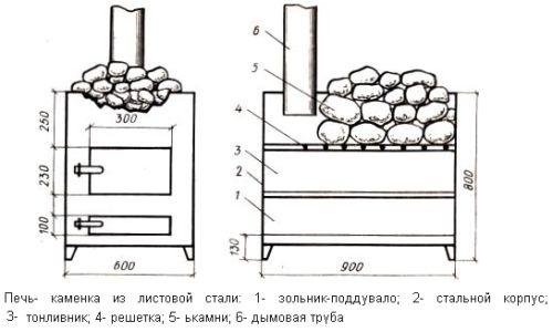 Як вибрати фінські печі для лазні