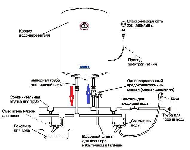Схема установки накопичувального водонагрівача.