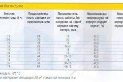 Таблиця характеристик шуруповертов