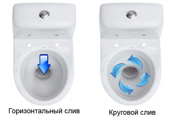 Два типу змиву: круглий і прямий.