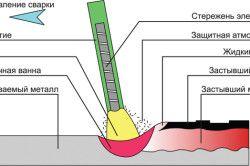 Схема зварювання за допомогою електродів