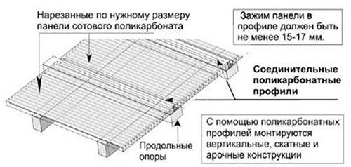 Схема монтажу стільникового полікарбонату.