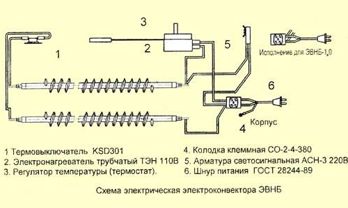 Фото - Як вибрати конвектор