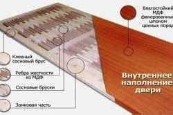 Схема структури Мазонітовиє дверей