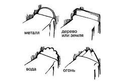 Фото - Як вибрати ліжко згідно фен шуй?