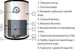 Схема пристрою накопичувального водонагрівача - варіант 1