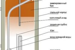 Схема внутрішньої конструкції водонагрівача