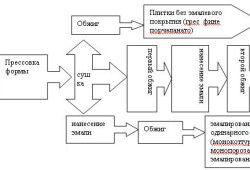Схема виробництва плитки