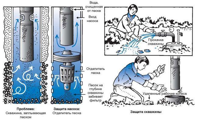 Фото - Як вибрати насос для прокачування і розгойдати свердловину