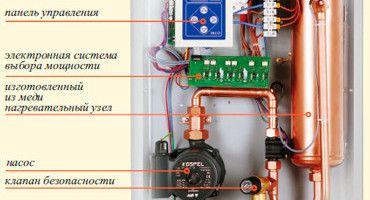 Фото - Як вибрати відповідні електричні котли опалення?