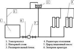Схема опалення з електричним котлом і примусовою циркуляцією