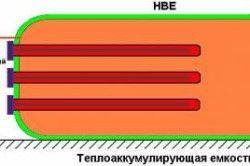 Принцип роботи теплоаккумулирующей ємності