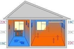 Распределение тепла в доме