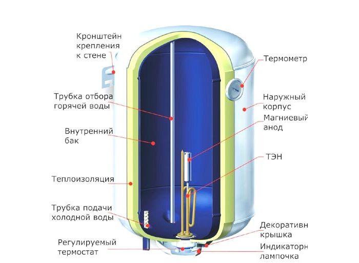накопичувальний водонагрівач