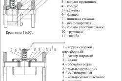 Схема пристрою кульового крана